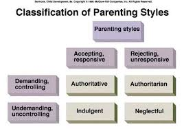 authoritative parenting style essay my opinion on parenting  parenting styles essay by grimreeper2121 on