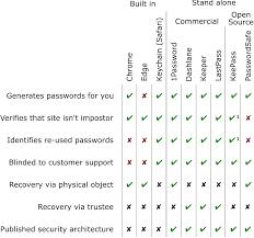 Before You Use A Password Manager Stuart Schechter Medium