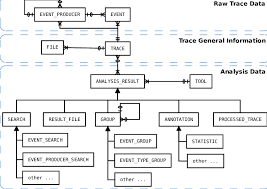 Crow S Foot Notation Generic Data Model For Trace Management Crows Foot Notation