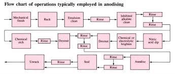 Plating Process Flow Chart Anodising Openlearn Open University