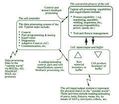 Venn Diagram Plant Cell And Animal Cell Sibesumun Plant Cell And Animal Cell Venn Diagram