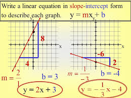 linear equations slope intercept form examples best writing equations in slope intercept form calculator research paper