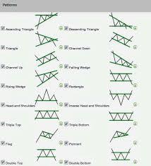 Forex Chart Patterns Usdchfchart Com