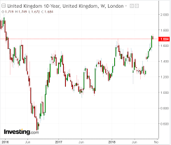 Uk Gilts Chart Brexit Analysis How Gbp Stocks Might React To Alternative