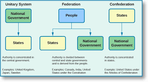 State Government Chart The Division Of Powers American Government