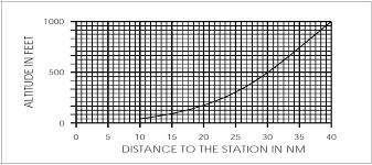 Faa Pay Band Chart Aeronautical Information Manual Aim Navigation Aids