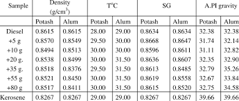 Specific Gravity Of Potash And Alum Sample Download Table