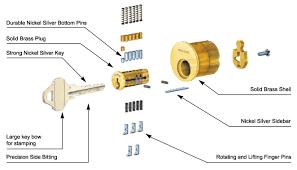 schlage primus locks. Security Schlage Primus Lock \u0026 Key Systems. Locks C