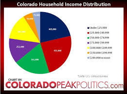 Tax Hit Wsj Illustrates Income Tax Increases Colorado
