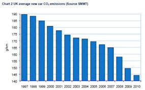 Car Carbon Emissions Chart Bad Britons A Snap Shot Of Co2 Emissions Resulting From Uk