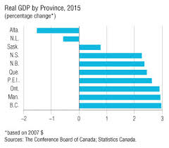 Economic Growth In Newfoundland And Labrador To Decline For