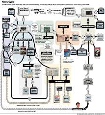 Who Owns The Media Chart Newsmine Org News Ownership Chart