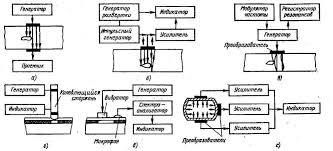 Реферат ультразвуковой контроль Реферат 1 Классификация акустических методов контроля