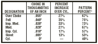 Choke Diameter Chart Patterning Shotguns For Game Birds