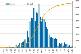 The chart below uses a logarithmic scale to show how quickly the. Coronavirus Nowcasting Modelling Shows Australian Case Numbers Continue To Fall Abc News