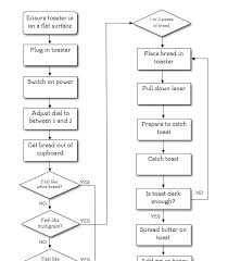 Next Generation Design How To Make Toast A Flowchart