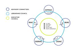 Live Org Chart Organizational Chart Nc Live