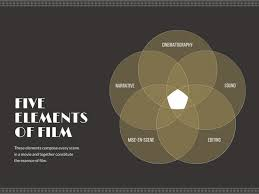 Elements Of A Venn Diagram Elements Of Film 5 Circle Venn Diagram Templates By Canva