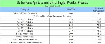 Term Life Insurance Rate Comparison Chart 21 Exact Insurance Rates By Age Chart