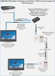cat5 to hdmi wiring diagram crayonbox co hdmi to vga wiring diagram cat 5 wiring diagram hdmi extender cat5e cat6 mountable wallplate, cat5 to hdmi wiring diagram