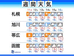 旭川 天気 1 時間