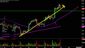 GME Stock Chart Technical Analysis for ...
