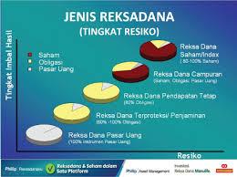 Image result for reksa dana