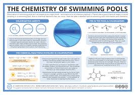 the chemistry of swimming pools chemistry health chem chem yay  chemistry class
