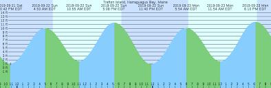 Trafton Island Narraguagus Bay Maine Tide Chart