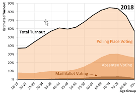 Us Voter Turnout Chart Minnesota Secretary Of State Historical Voter Turnout