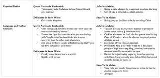 argumentative essay topics gender roles   essay gender roles essay topics get it in writing