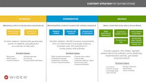 Content Marketing Strategy How To Audit Content Marketingprofs