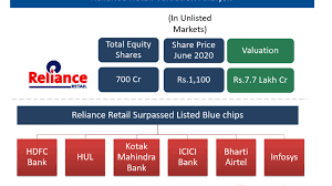 Reliance industries share price seeking investors landed on the right place, where we shall. Reliance Retail Valuation Analysis Yadnya Investment Academy