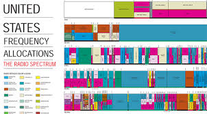 The Wireless Spectrum Crunch Illustrated Extremetech