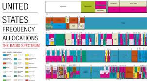 Uk Ham Radio Bands Chart The Wireless Spectrum Crunch Illustrated Extremetech