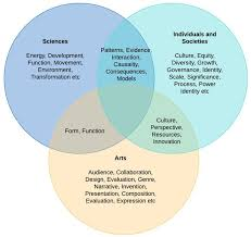 Identity Venn Diagram Practical Ways To Make Your Lessons More Concept Based