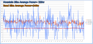 Mountain Bike Weight Comparison Chart The Difference Between Road And Mountain Bike Power Output
