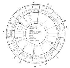 Carey Hart Birth Chart Bio Shorts Jim Carrey And The Astrology Of Comedy Seven