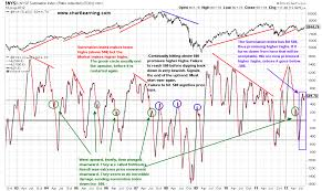 Stock Chart Learning The New York Stock Exchange Summation