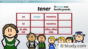 Venir Verb Chart Present Tense Conjugation Of Tener And Venir In Spanish