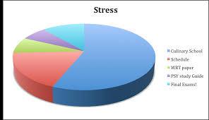 Chart About Stress