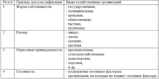 Классификация социальных и хозяйственных организаций Классификация хозяйственных организаций