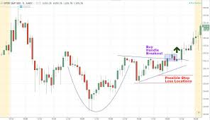 Learn Stock Chart Technical Analysis Introduction To Technical Analysis Price Patterns