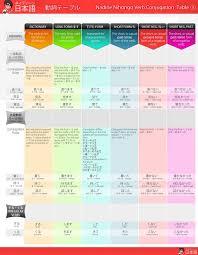 short form negative japanese japanese cheat sheet pack by nihonshock com pm pinterest