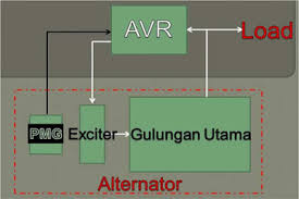 wiring diagram listrik 3 phase on wiring images free download 208 3 Phrase Wiring Diagram wiring diagram listrik 3 phase 6 208v 3 phase wiring diagram