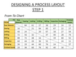 Process Layout Operations Management