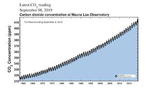 Co2 To O2 Conversion Chart Climate Explained Why Carbon Dioxide Has Such Outsized