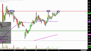 Nbev Stock Chart New Age Beverages Corporation Nbev Stock Chart Technical Analysis For 12 10 18