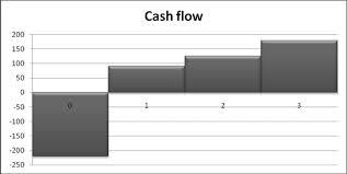 Курсовая работа Оценка эффективности инновационного проекта Рисунок 1 Диаграмма потока реальных денег
