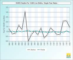 Flhealthcharts Data Viewer